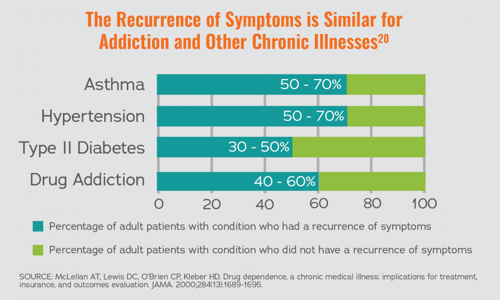 Graph displaying how th recurrence of symptoms is similar for addiction and other chronic illnesses